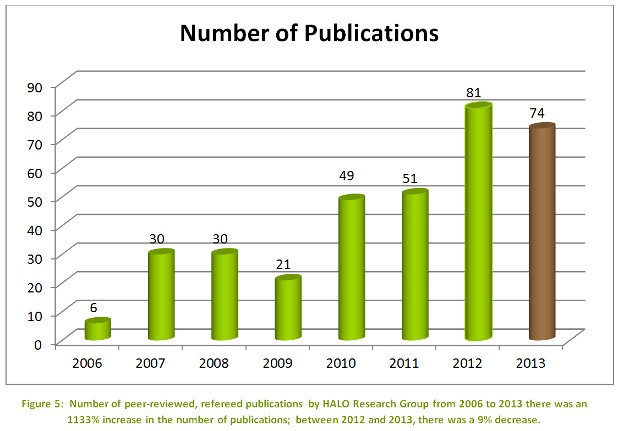 publications-figure-2013